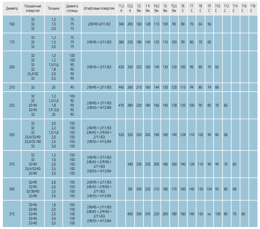 parametry - Дисковые пилы HSS NORDEX