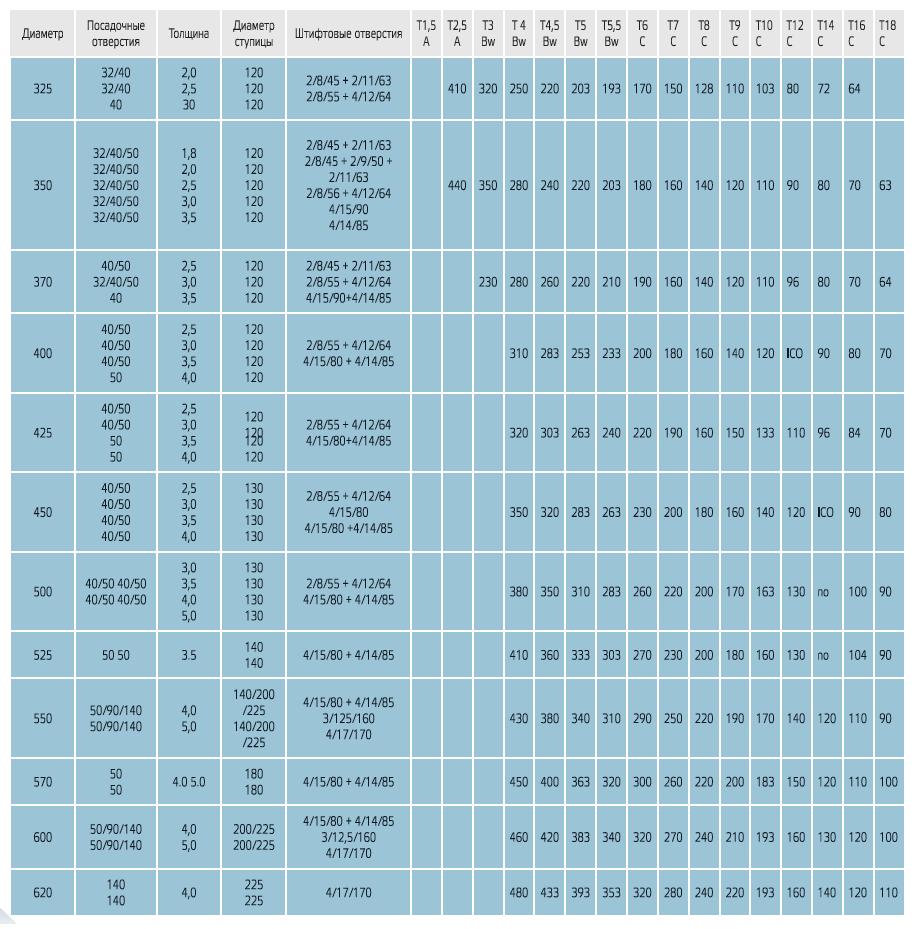 parametry2 - Дисковые пилы HSS NORDEX