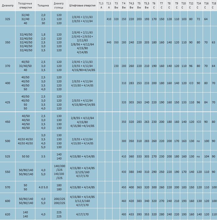 1 3 - Дисковые фрезы HSS-Co5