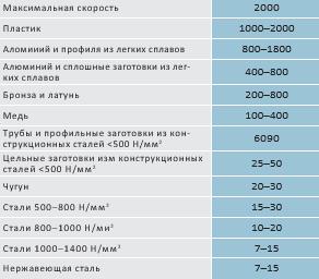 tablitsa 1 - Дисковые фрезы HSS-Co5