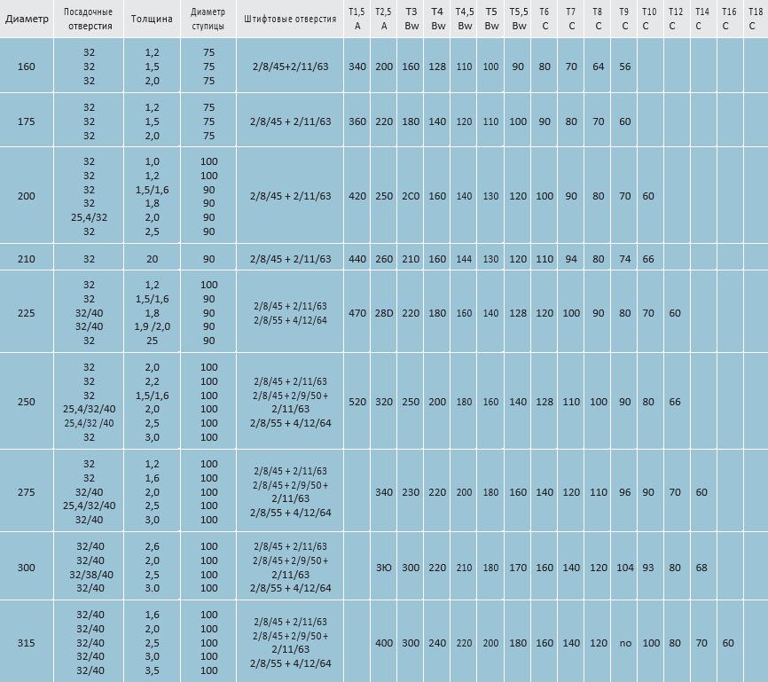 tablitsa 3 - Дисковые фрезы HSS-Co5