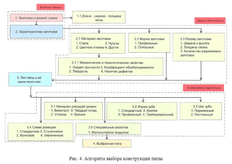 4 - Стойкость ленточных пил и алгоритм выбора конструкций